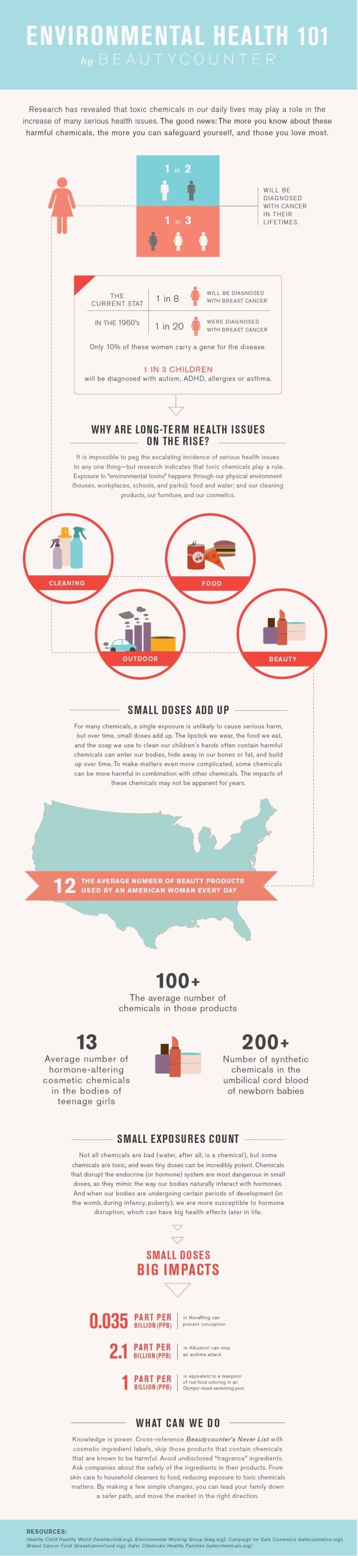 Beautycounter infographic 1